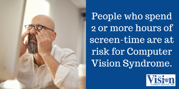 People who spend 2 or more hours of screen-time are at risk for Computer Vision Syndrome.