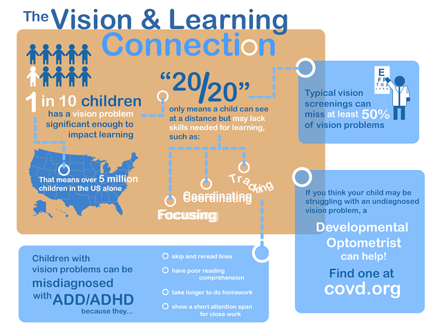 The Vision & Learning Connection